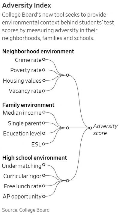 Adversity Index