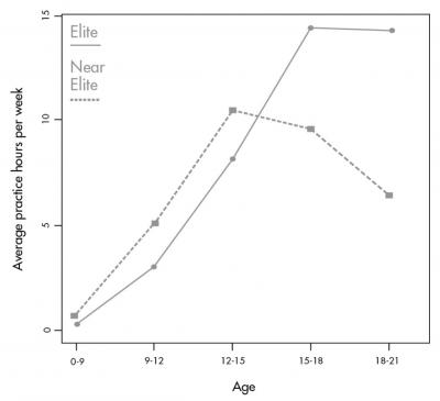 Age vs. Practice Hours per Week