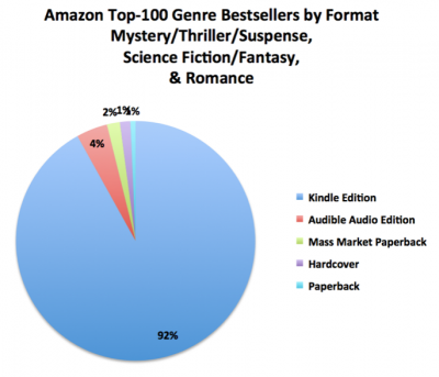 Amazon Top 100 Genre Bestsellers by Format