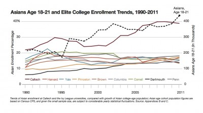 Asian Enrollment Trends