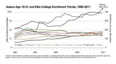 Asian Enrollment Trends