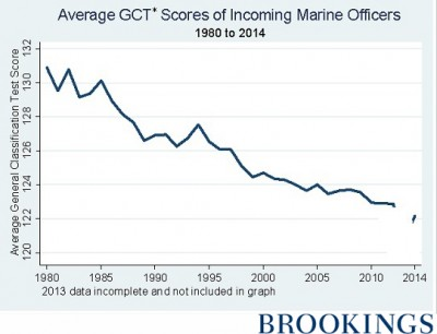 Average General Classification Test Scores of Incoming Marine Officers