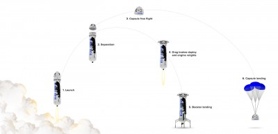 Blue Origin Trajectory