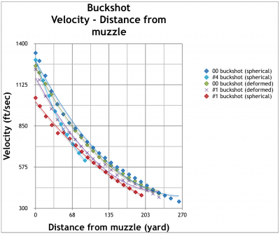 Bucketshot Velocity vs. Distance