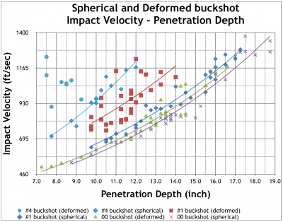 Buckshot Velocity and Penetration