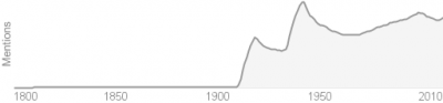 Camouflage Word Use Over Time