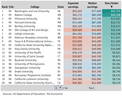 College Expected vs. Median Earnings