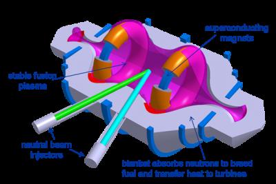 Compact Fusion Reactor Diagram