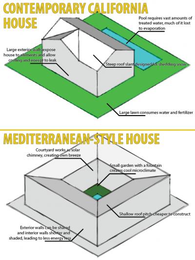 Contemporary California House vs. Mediterreanean