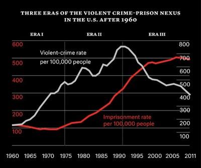 Crime-Misery Index Coates