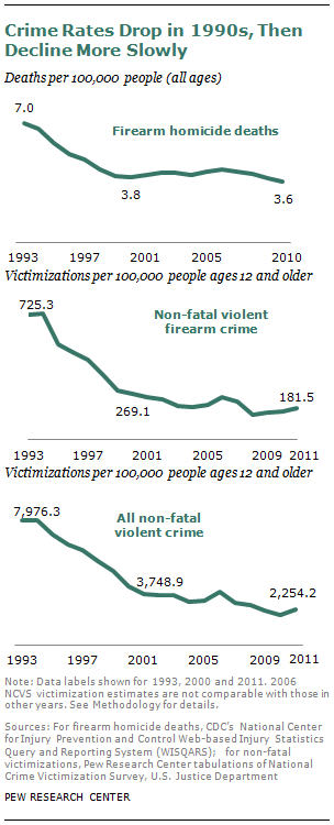 Crime Rates from 1993