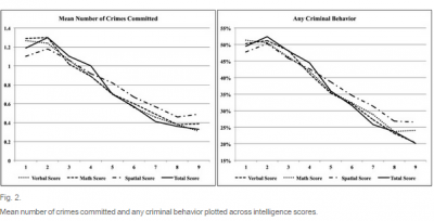 Crimes vs. Intelligence
