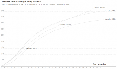 Cumulative Share of Marriages Ending in Divorce