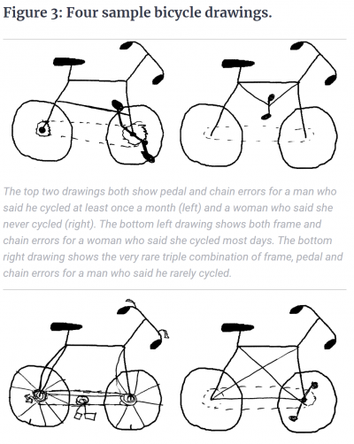 Draw a Bicycle Figure 3