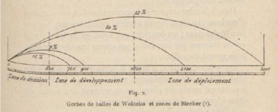 Engagement Distances 1880-1900