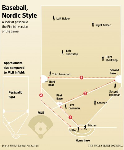 Finnish Baseball