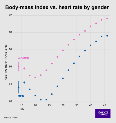 Fitbit Heart Data 2 BMI vs. HR by Gender