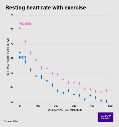 Fitbit Heart Data 3 Resting Heart Rate with Exercise