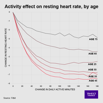 Fitbit Heart Data 4 Activity Effect on Resting Heart Rate by Age