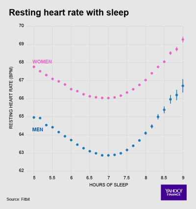 Fitbit Heart Data 5 Resting Heart Rate with Sleep