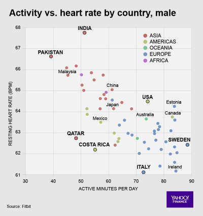 Fitbit Heart Data 6 Activity vs. Heart Rate by Country