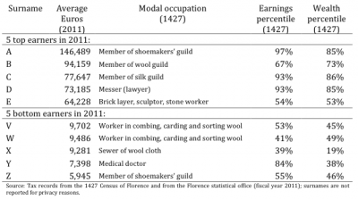 Florence Surnames, Occupations, Earnings, and Wealth