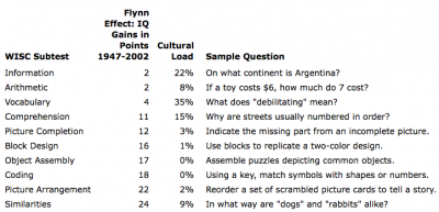 Flynn Effect and Cultural Load