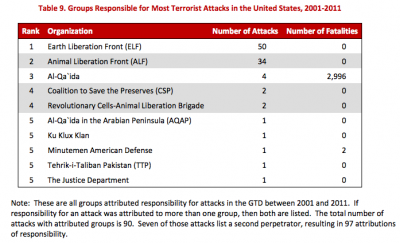 Groups Responsible for Most Terrorist Attacks in the United States, 2001-2011