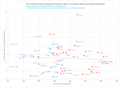 Gun Murder Rate Across US States