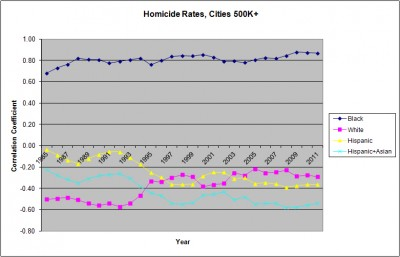 Homicide Rates Cities Correlation by Race