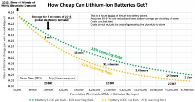 How-Cheap-Can-Lithium-Ion-Batteries-Get-Energy-Storage