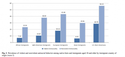 Immigrant Antisocial by Origin
