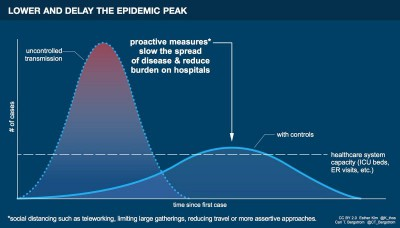 Lower and Delay the Epidemic Peak