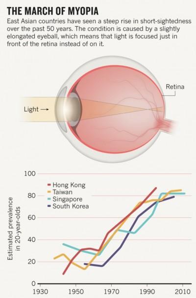March of Myopia