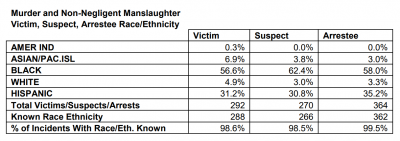 Murder and Non-Negligent Manslaughter in NYC by Race
