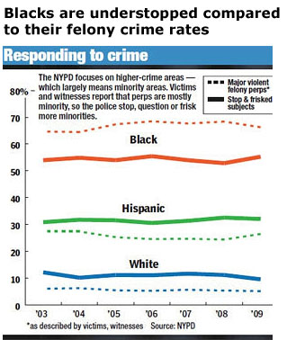 NYPD Stop and Frisk vs. Crime Rates