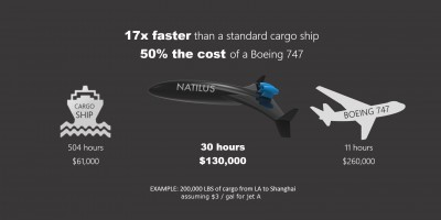 Natilus vs. Cargo Ship and 747