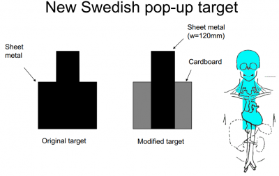 New Swedish Pop-Up Target