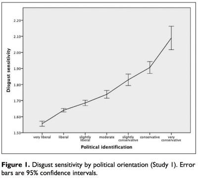 Political Identification vs. Disgust Sensitivity