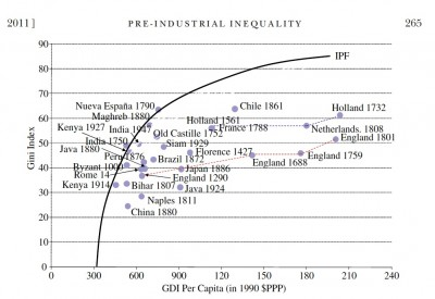 Pre-Industrial Inequality