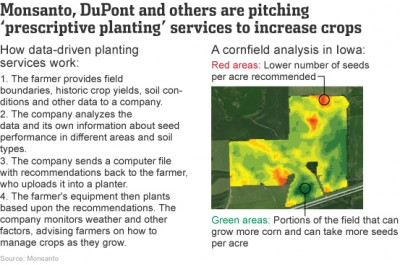 Prescriptive Planting