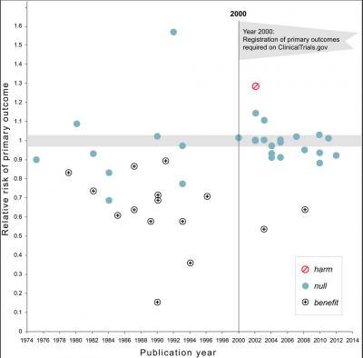Relative Risk of Primary Outcome by Publication Year