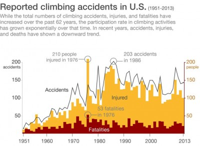 Reported Climbing Accidents in US (1951-2013)