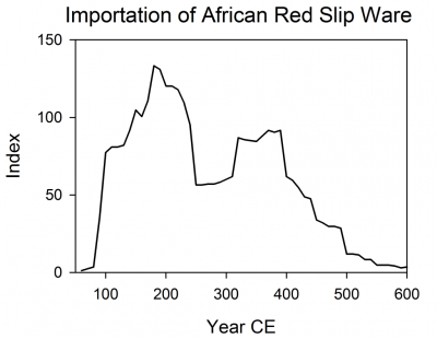 Roman Importation of African Red Slip Ware
