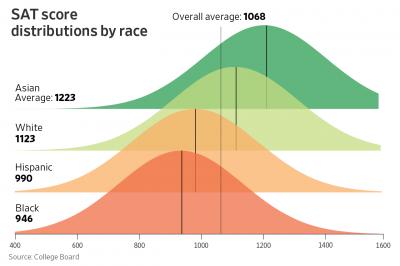 SAT Score Distributions by Race