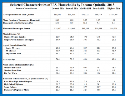 Selected Characteristics of US Households by Income Quintile 2013