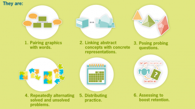 Six Core Strategies Identified by Institute of Education Sciences