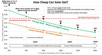 Solar Cost Projections