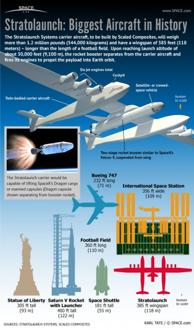Stratolaunch Infographic