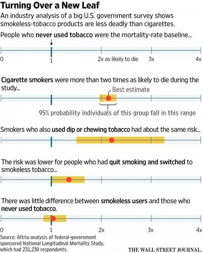 Tobacco Mortality